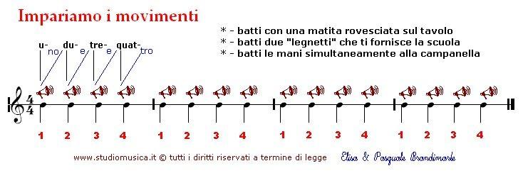 ritmo_01_(i movimenti)_